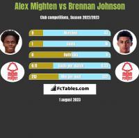 Alex Mighten vs Brennan Johnson h2h player stats