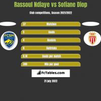Rassoul Ndiaye vs Sofiane Diop h2h player stats