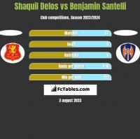 Shaquil Delos vs Benjamin Santelli h2h player stats