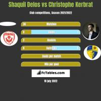 Shaquil Delos vs Christophe Kerbrat h2h player stats