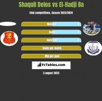Shaquil Delos vs El-Hadji Ba h2h player stats