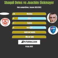 Shaquil Delos vs Joachim Eickmayer h2h player stats