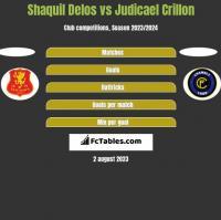 Shaquil Delos vs Judicael Crillon h2h player stats