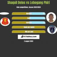 Shaquil Delos vs Lebogang Phiri h2h player stats