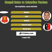 Shaquil Delos vs Sebastien Flochon h2h player stats
