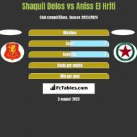 Shaquil Delos vs Aniss El Hriti h2h player stats