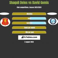 Shaquil Delos vs David Gomis h2h player stats