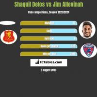 Shaquil Delos vs Jim Allevinah h2h player stats