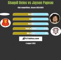 Shaquil Delos vs Jayson Papeau h2h player stats