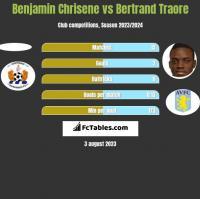 Benjamin Chrisene vs Bertrand Traore h2h player stats