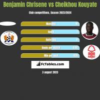 Benjamin Chrisene vs Cheikhou Kouyate h2h player stats
