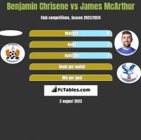 Benjamin Chrisene vs James McArthur h2h player stats