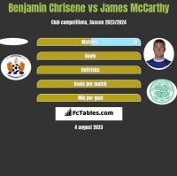 Benjamin Chrisene vs James McCarthy h2h player stats