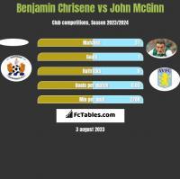 Benjamin Chrisene vs John McGinn h2h player stats