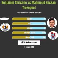 Benjamin Chrisene vs Mahmoud Hassan-Trezeguet h2h player stats