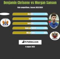 Benjamin Chrisene vs Morgan Sanson h2h player stats