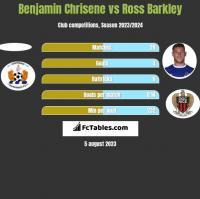 Benjamin Chrisene vs Ross Barkley h2h player stats