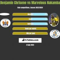 Benjamin Chrisene vs Marvelous Nakamba h2h player stats