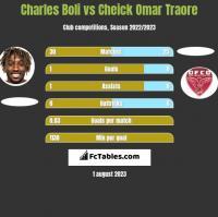 Charles Boli vs Cheick Omar Traore h2h player stats