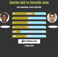 Charles Boli vs Corentin Jean h2h player stats
