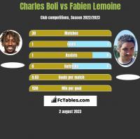 Charles Boli vs Fabien Lemoine h2h player stats