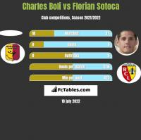 Charles Boli vs Florian Sotoca h2h player stats