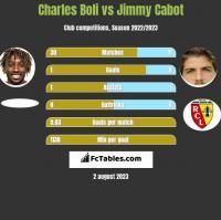 Charles Boli vs Jimmy Cabot h2h player stats