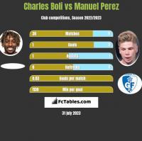 Charles Boli vs Manuel Perez h2h player stats