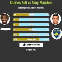 Charles Boli vs Tony Mauricio h2h player stats