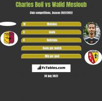 Charles Boli vs Walid Mesloub h2h player stats