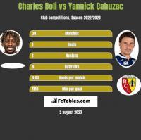 Charles Boli vs Yannick Cahuzac h2h player stats