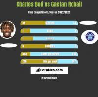 Charles Boli vs Gaetan Robail h2h player stats