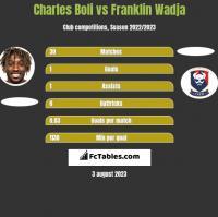 Charles Boli vs Franklin Wadja h2h player stats