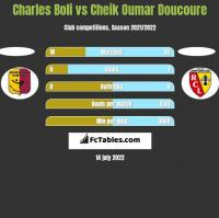 Charles Boli vs Cheik Oumar Doucoure h2h player stats