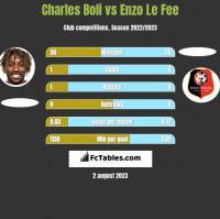Charles Boli vs Enzo Le Fee h2h player stats