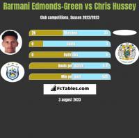 Rarmani Edmonds-Green vs Chris Hussey h2h player stats