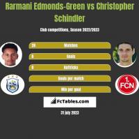 Rarmani Edmonds-Green vs Christopher Schindler h2h player stats