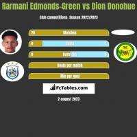 Rarmani Edmonds-Green vs Dion Donohue h2h player stats