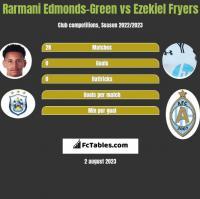 Rarmani Edmonds-Green vs Ezekiel Fryers h2h player stats