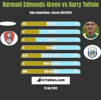 Rarmani Edmonds-Green vs Harry Toffolo h2h player stats