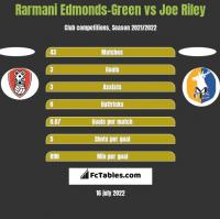 Rarmani Edmonds-Green vs Joe Riley h2h player stats