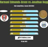 Rarmani Edmonds-Green vs Jonathan Hogg h2h player stats