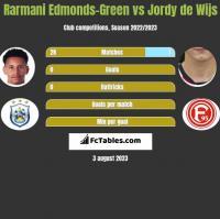 Rarmani Edmonds-Green vs Jordy de Wijs h2h player stats