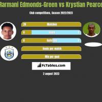Rarmani Edmonds-Green vs Krystian Pearce h2h player stats