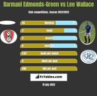 Rarmani Edmonds-Green vs Lee Wallace h2h player stats