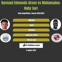 Rarmani Edmonds-Green vs Mahamadou-Naby Sarr h2h player stats