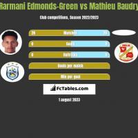 Rarmani Edmonds-Green vs Mathieu Baudry h2h player stats