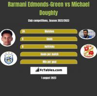 Rarmani Edmonds-Green vs Michael Doughty h2h player stats
