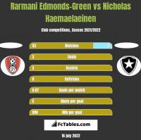 Rarmani Edmonds-Green vs Nicholas Haemaelaeinen h2h player stats