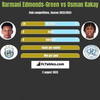 Rarmani Edmonds-Green vs Osman Kakay h2h player stats